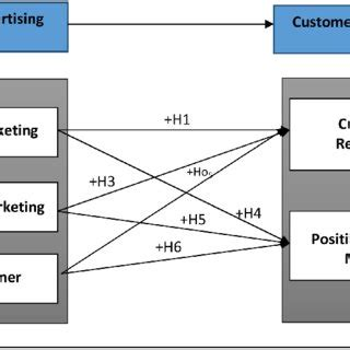 Literature Review Of Online Advertising